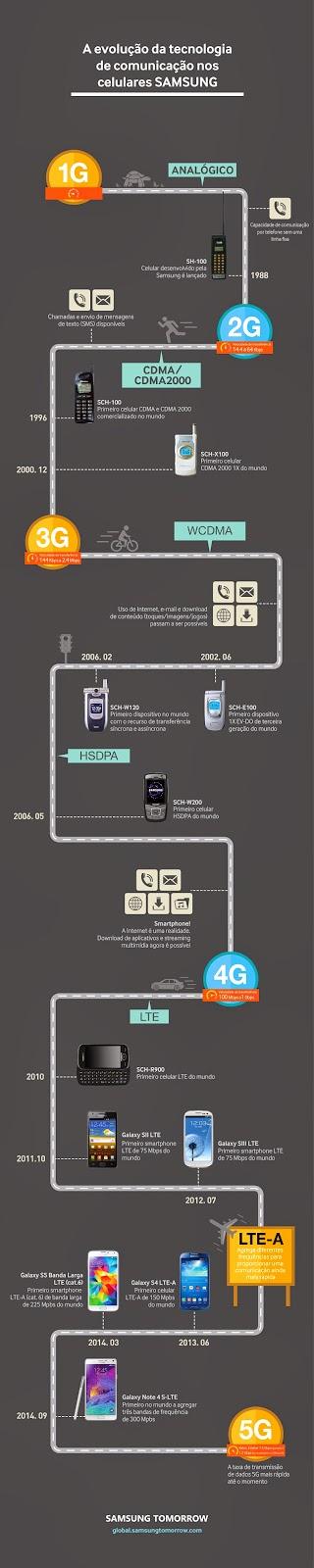 Tecnologia na comunicação